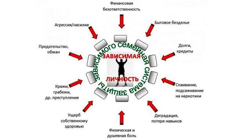 Зависимая личность. Семейная система защиты зависимого, у которых по причине болезни сломан механизм психологических защит